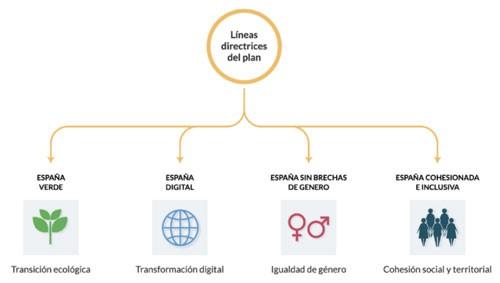Plan de Recuperación, Transformación y Resiliencia: efectos en el ámbito laboral